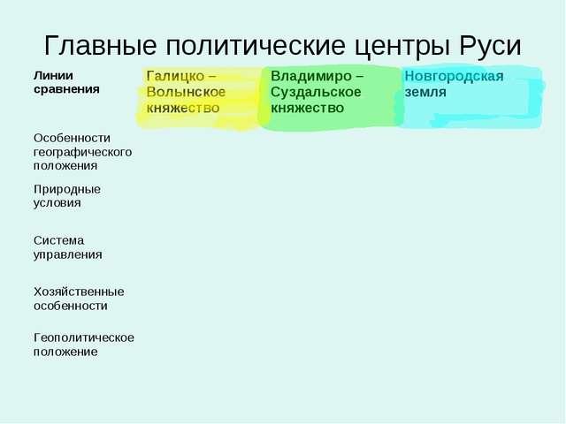 Главные политические центры Руси Линии сравненияГалицко – Волынское княжеств...