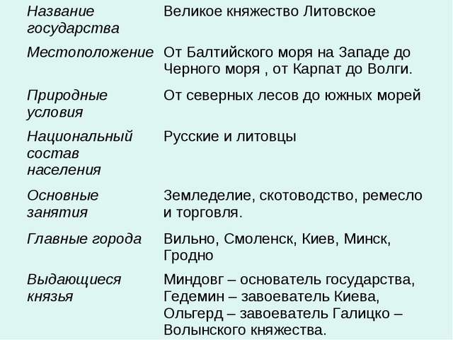 Название государстваВеликое княжество Литовское МестоположениеОт Балтийског...