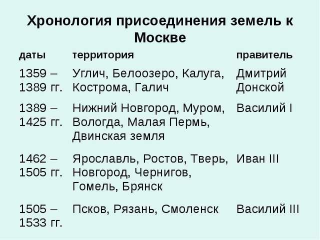 Хронология присоединения земель к Москве датытерриторияправитель 1359 – 138...
