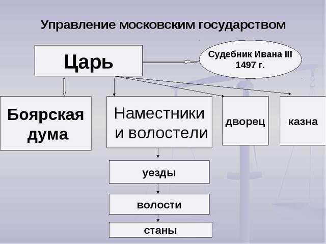 Управление московским государством Царь Боярская дума Судебник Ивана III 1497...