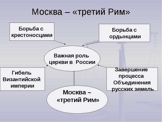 Москва – «третий Рим» Борьба с крестоносцами Борьба с ордынцами Важная роль ц...