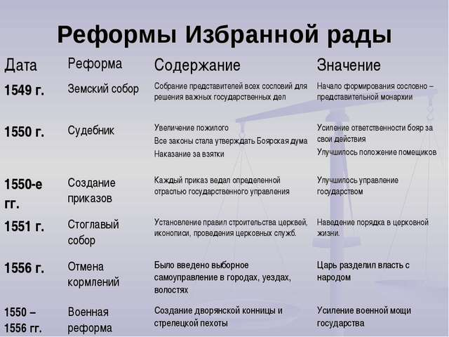 Реформы Избранной рады ДатаРеформаСодержаниеЗначение 1549 г.Земский собор...