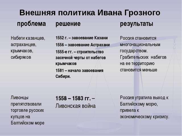 Внешняя политика Ивана Грозного проблемарешениерезультаты Набеги казанцев,...