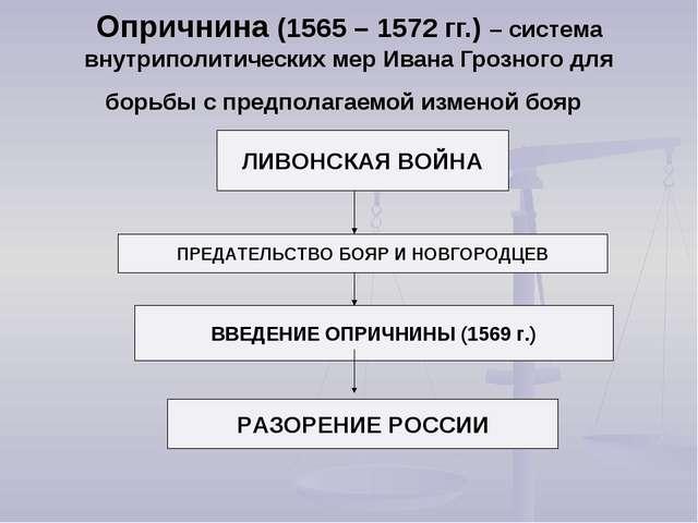Опричнина (1565 – 1572 гг.) – система внутриполитических мер Ивана Грозного д...