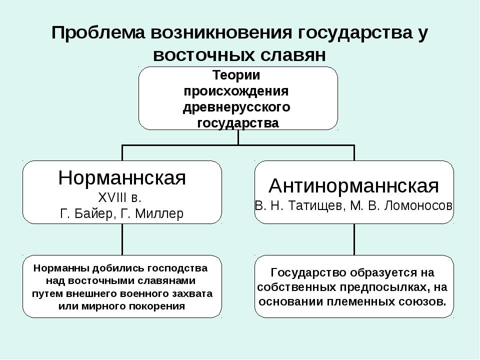 Проблема возникновения государства у восточных славян