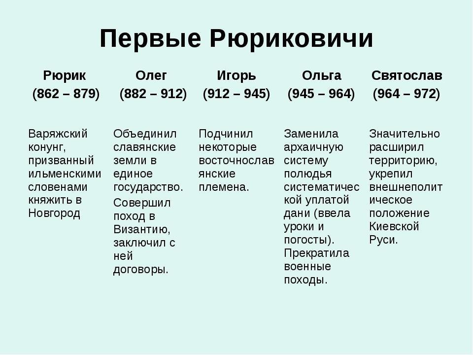 Первые Рюриковичи Рюрик (862 – 879) Олег (882 – 912)Игорь (912 – 945)Ольга...