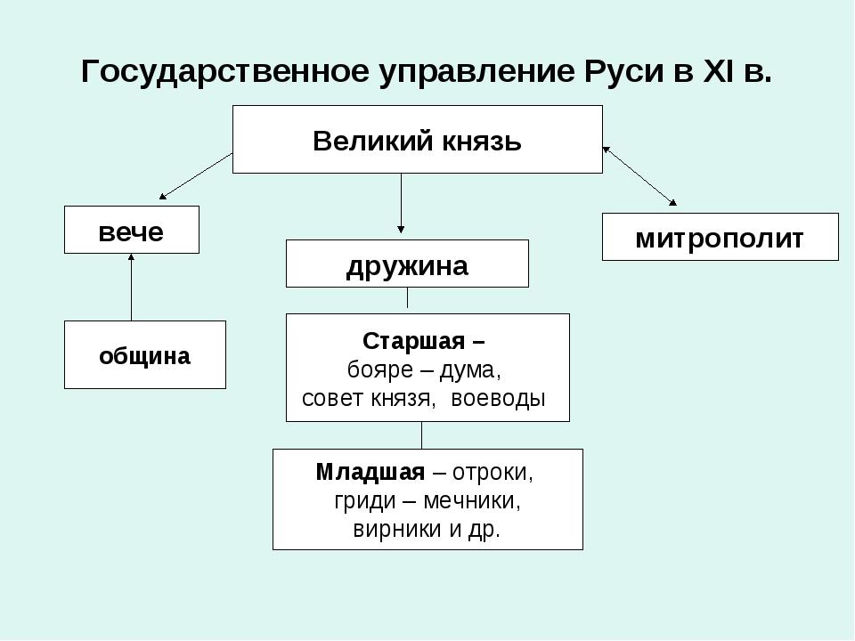 Государственное управление Руси в XI в. Великий князь вече митрополит дружина...