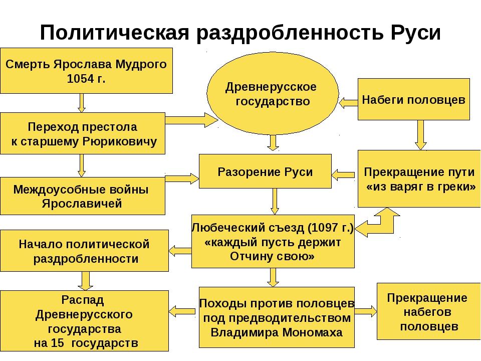 Политическая раздробленность Руси Смерть Ярослава Мудрого 1054 г. Переход пре...
