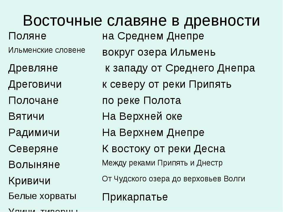 Восточные славяне в древности Полянена Среднем Днепре Ильменские словеневок...