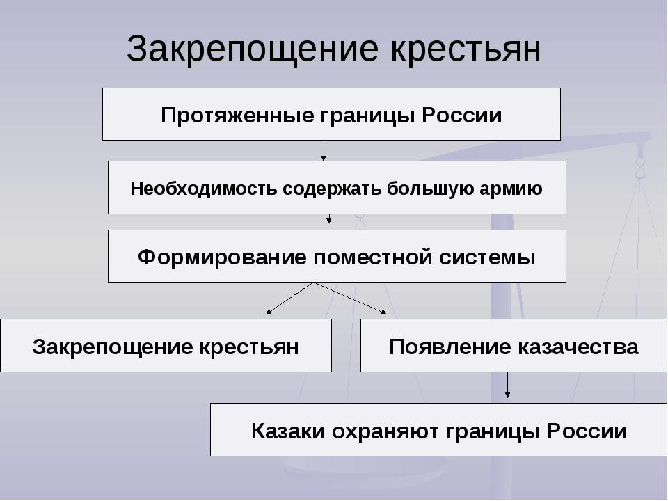 Закрепощение крестьян Протяженные границы России Необходимость содержать боль...