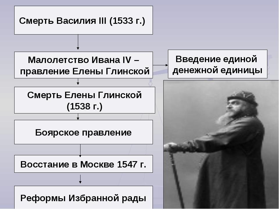 Малолетство Ивана IV – правление Елены Глинской Смерть Елены Глинской (1538 г...