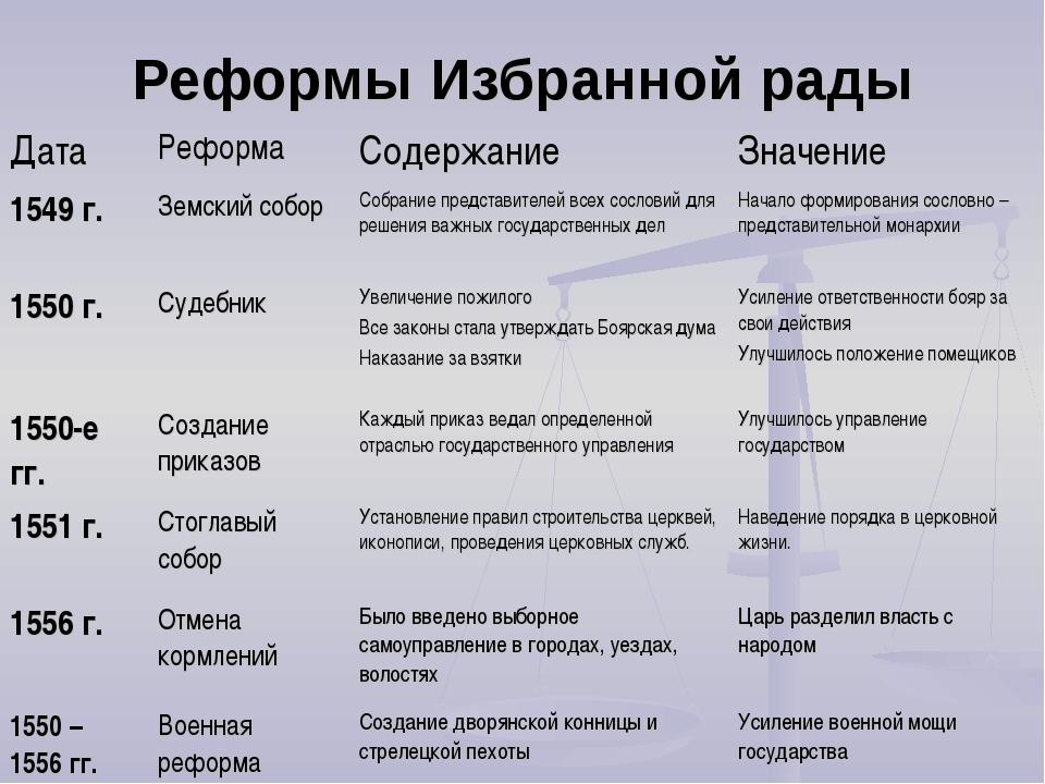 реформы избранный рады таблица