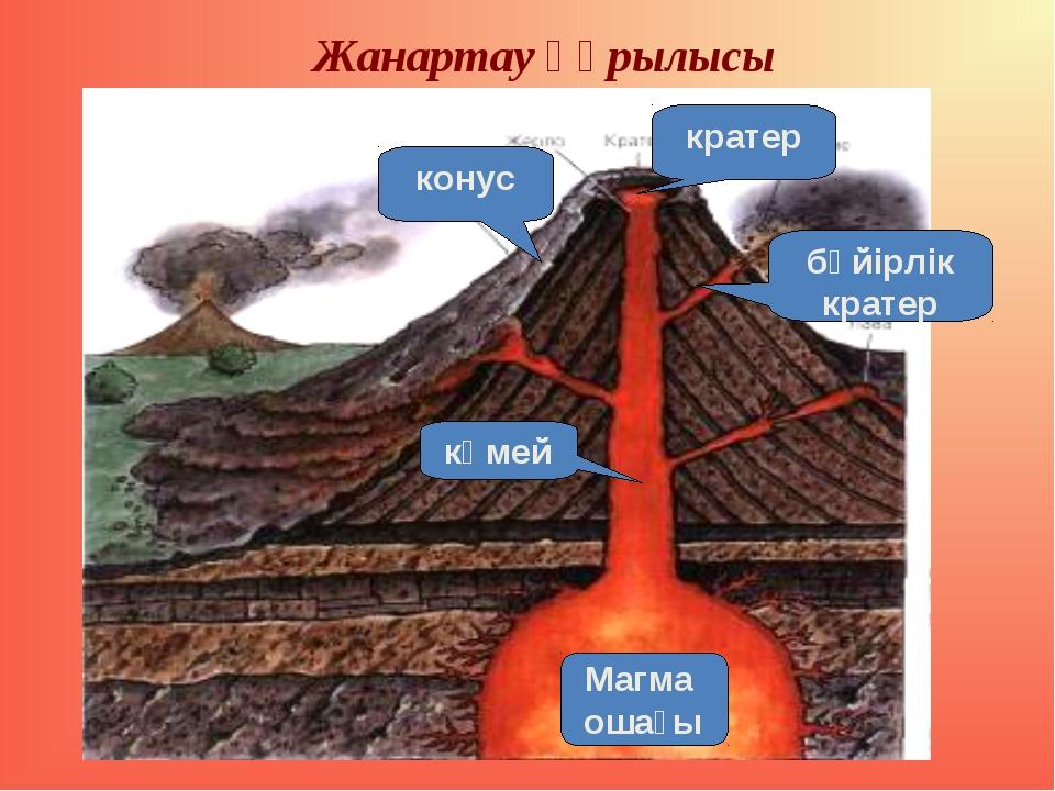 Жанартау құрылысы Магма ошағы кратер көмей конус бүйірлік кратер
