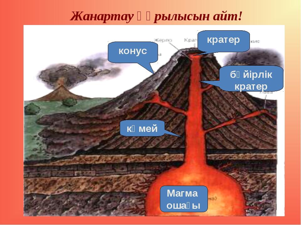 Жанартау құрылысын айт! Магма ошағы кратер көмей конус бүйірлік кратер