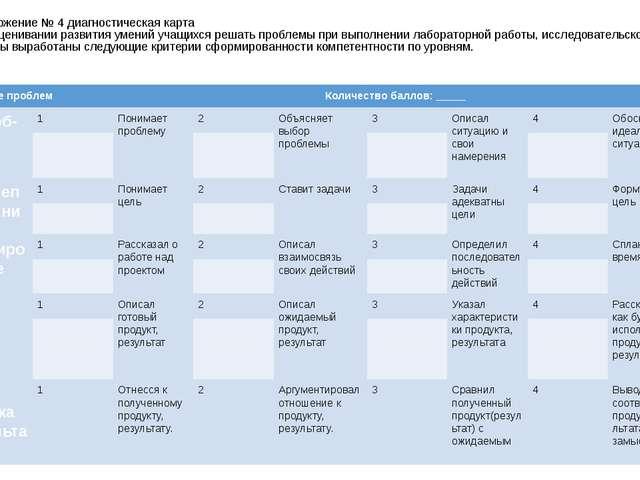 Приложение № 4 диагностическая карта при оценивании развития умений учащихся...