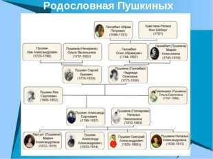 Родословная Пушкиных