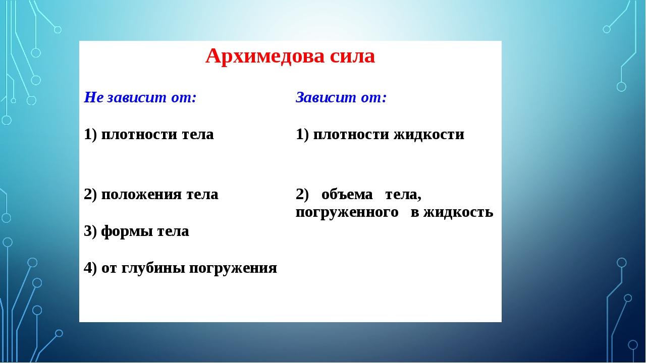 Архимедова сила Не зависит от:Зависит от: 1) плотности тела1) плотности жи...