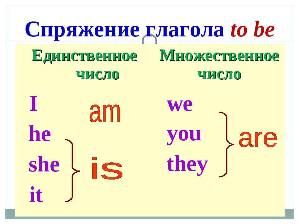 Спряжение глагола to be (am, is, are, was, were, will be ...