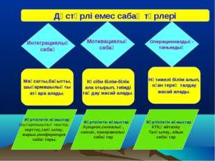 Дәстүрлі емес сабақ түрлері Интеграциялық сабақ Мотивациялық сабақ Операциона