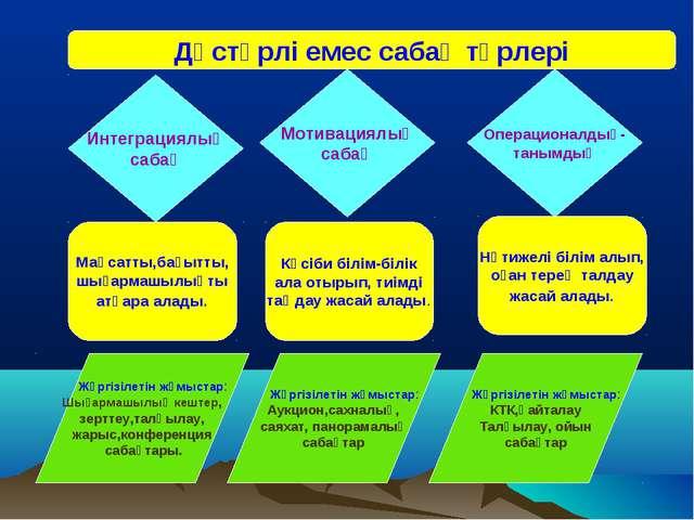 Дәстүрлі емес сабақ түрлері Интеграциялық сабақ Мотивациялық сабақ Операциона...