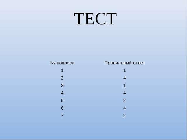 ТЕСТ № вопросаПравильный ответ 11 24 31 44 52 64 72