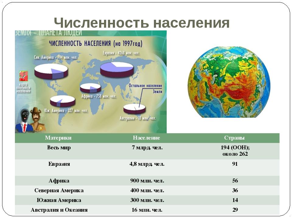Численность населения Материки Население Страны Весь мир7 млрд. чел.194 (...