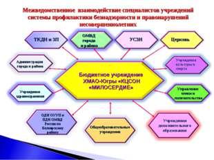 УСЗН Церковь Управление опеки и попечительства ТКДН и ЗП Учреждения здравоохр