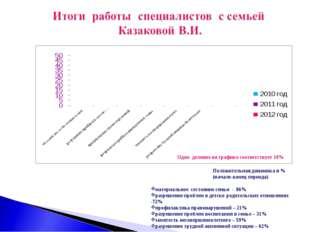 Одно деление на графике соответствует 10% Положительная динамика в %(начало-к