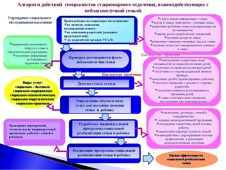 Алгоритм действий специалистов стационарного отделения, взаимодействующих с н...