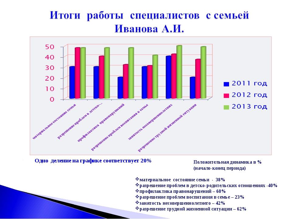 Одно деление на графике соответствует 20% Положительная динамика в %(начало-к...