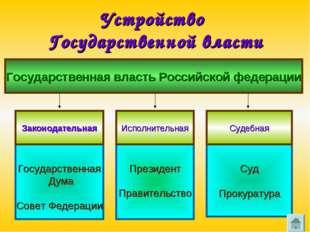 Устройство Государственной власти Государственная власть Российской федерации