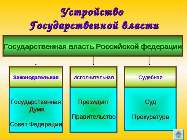 Устройство Государственной власти Государственная власть Российской федерации...