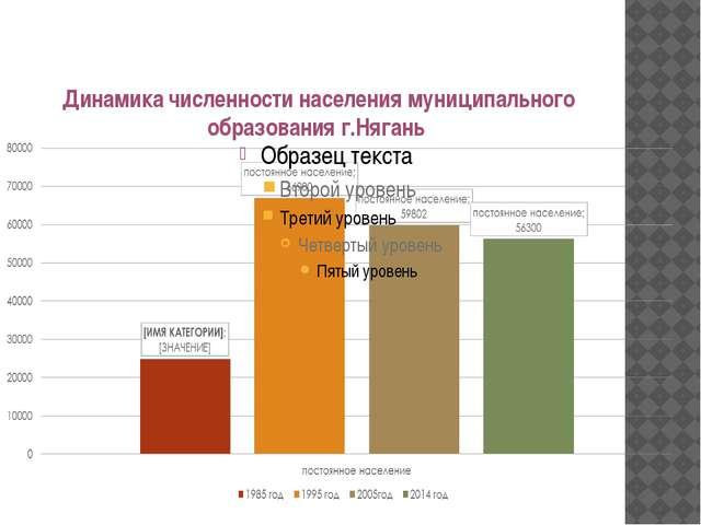 Динамика численности населения муниципального образования г.Нягань