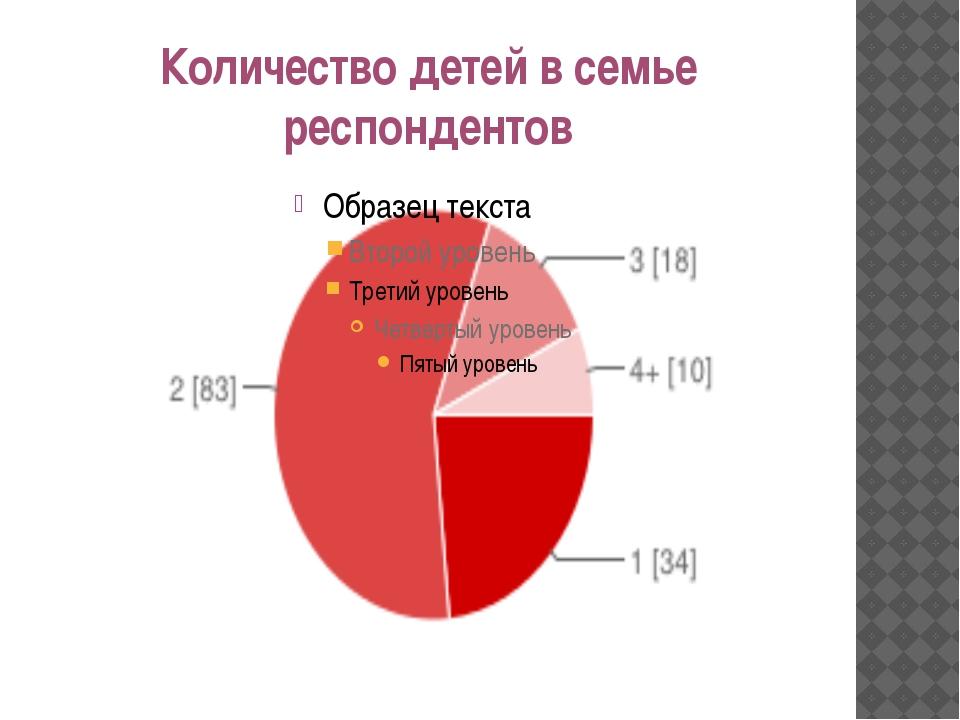 Количество детей в семье респондентов