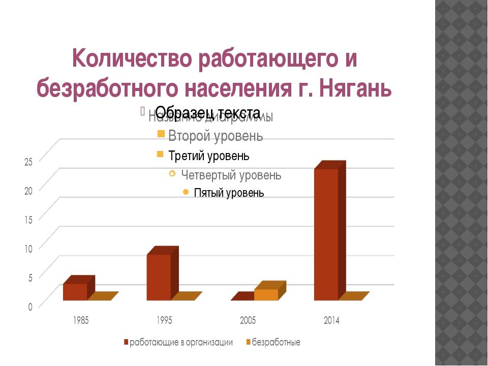 Количество работающего и безработного населения г. Нягань