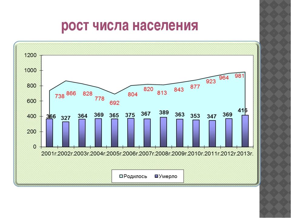 рост числа населения
