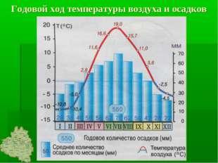 Годовой ход температуры воздуха и осадков