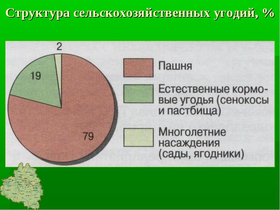 Структура сельскохозяйственных угодий, %