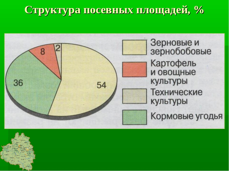 Структура посевных площадей, %