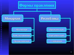 * Формы правления Монархия Республика Абсолютная Конституционная Дуалистическ