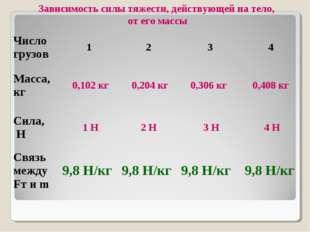 Зависимость силы тяжести, действующей на тело, от его массы Число грузов12