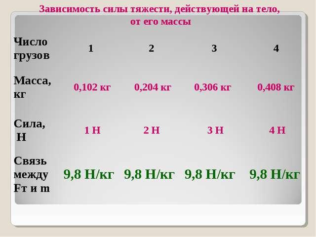 Зависимость силы тяжести, действующей на тело, от его массы Число грузов12...