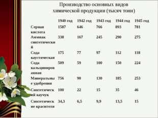 Производство основных видов химической продукции (тысяч тонн) 1940 год 1942 г