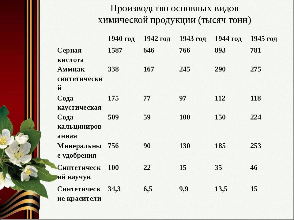Производство основных видов химической продукции (тысяч тонн) 1940 год 1942 г...