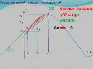 Геометрический смысл производной A Δх 0 х0 X0 – точка касания y'0 = tgα касат