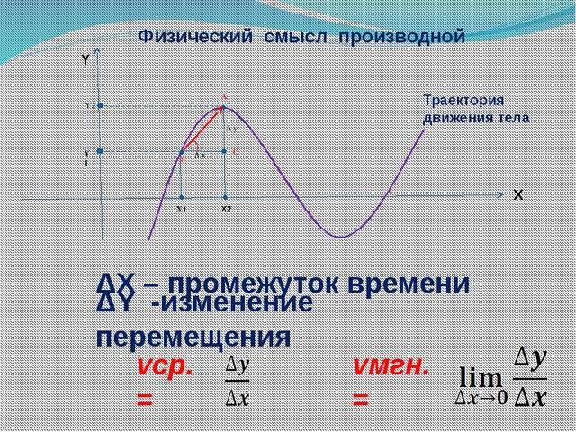 ΔХ – промежуток времени ΔY -изменение перемещения vср. = vмгн. = Δ x Δ y X1 X...