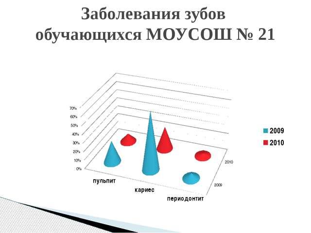 Заболевания зубов обучающихся МОУСОШ № 21