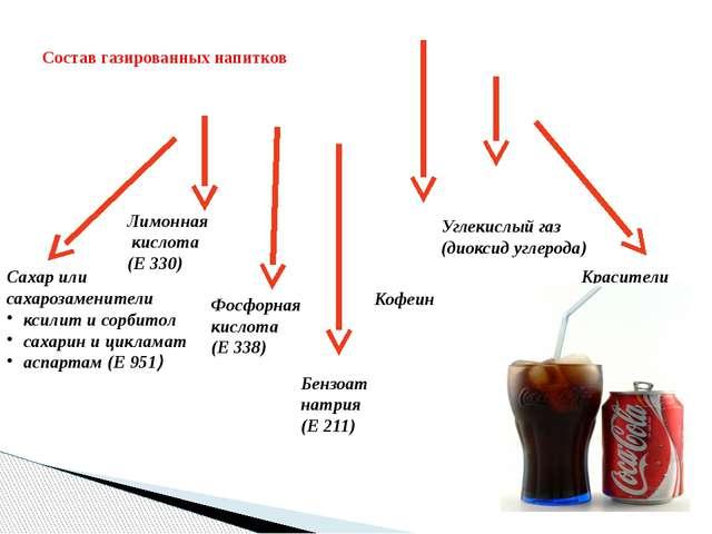 Состав газированных напитков Сахар или сахарозаменители ксилит и сорбитол са...