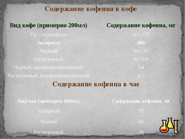 Содержание кофеина в кофе Содержание кофеина в чае Вид кофе (примерно 200мл)...