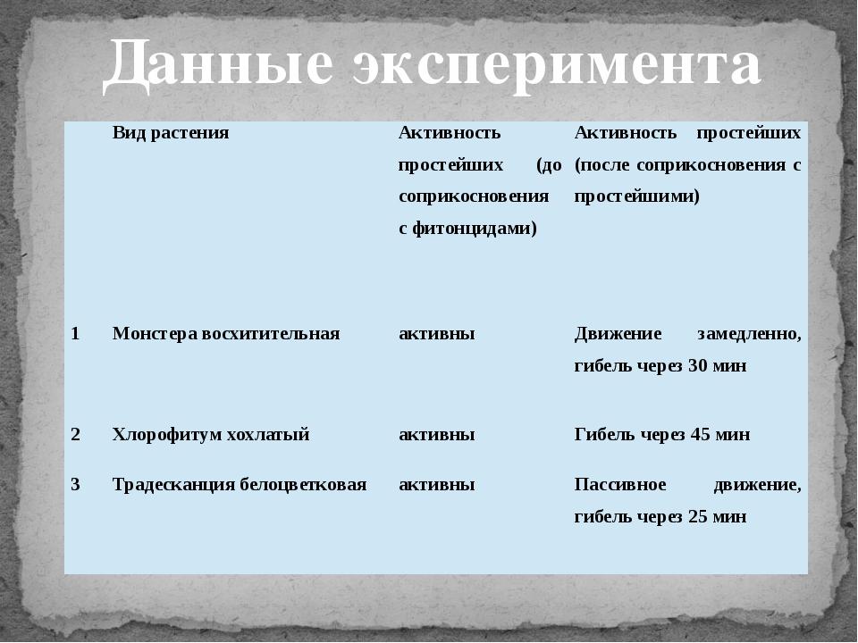 Данные эксперимента Вид растения Активность простейших (до соприкосновения с...